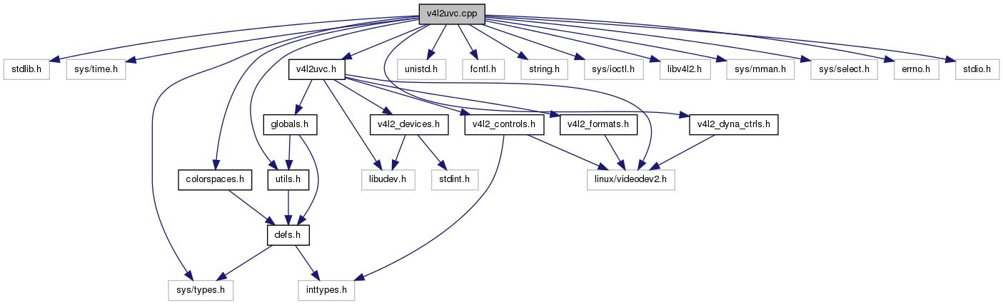 AURobotServers: v4l2uvc cpp File Reference